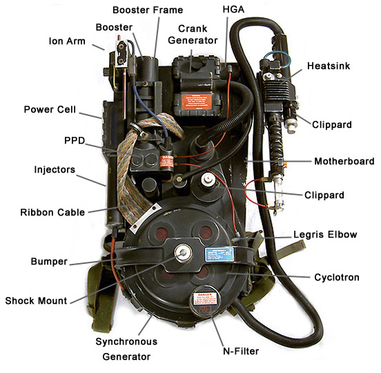 Ghostbusters Proton Pack Gun Proton Pack Part Name Diagram